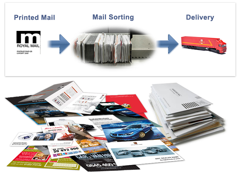 Mailing Solutions